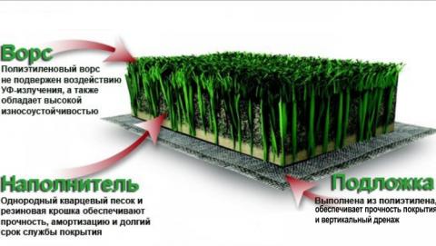 Саратовской области дадут денег на искусственную траву для двух стадионов