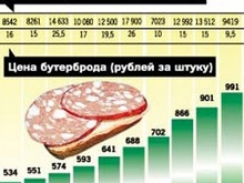 """Росстат: в Саратове низкие цены, инфляция и """"индекс бутерброда"""""""