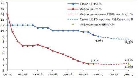 Банк России прогнозирует инфляцию в 2019 году в 5-5,5 процента