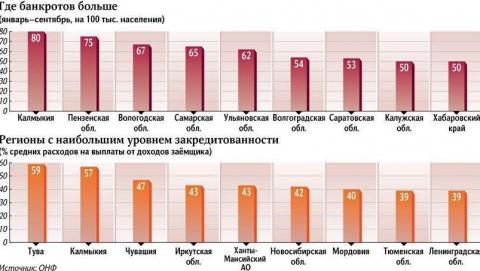 Саратовская область стала одним из лидеров по числу банкротов