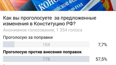 Опрос показал разницу в отношении саратовцев к поправкам в Конституцию
