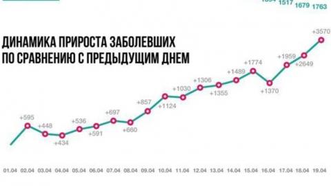 В России зафиксированы рекордные 6060 новых случаев коронавируса