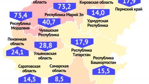 Саратовская область имеет обнадеживающие показатели по коронавирусу