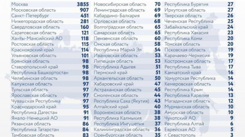 Саратовская область опередила почти всю Россию по скорости распространения коронавируса