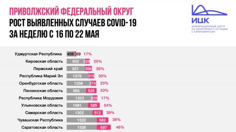 Саратовская область опять попала в лидеры по приросту заболевших коронавирусом