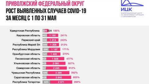 Число заболевших коронавирусом в Саратовской области выросло в шесть раз за месяц
