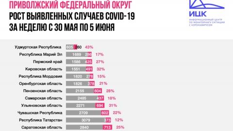 Скорость распространения коронавируса в Саратовской области увеличилась на 25 процентов