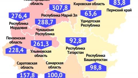 Саратовская область в тройке лидеров Поволжья по числу зараженных коронавирусом