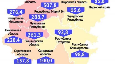 Саратовская область на восьмом месте в Поволжье по частоте заболевания коронавирусом