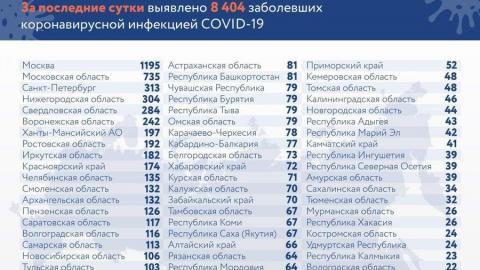 Саратовская область остается на 15 месте по скорости распространения коронавируса