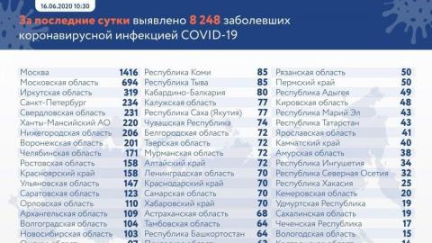 Скорость распространения коронавируса в Саратовской области слегка замедлилась