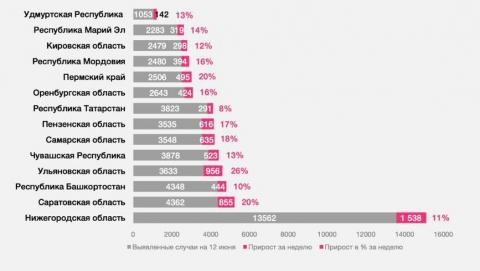 Саратовская область в лидерах по темпам заболеваемости коронавирусом