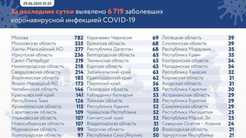 Распространение коронавируса в Саратовской области ускорилось