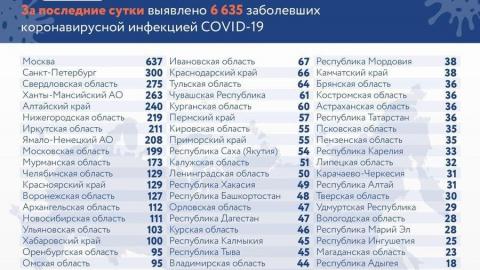 Саратовская область вышла из двадцатки лидеров по коронавирусу