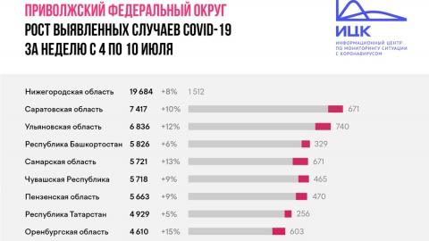 Число зараженных коронавирусом в Саратовской области выросло на 10 процентов за неделю