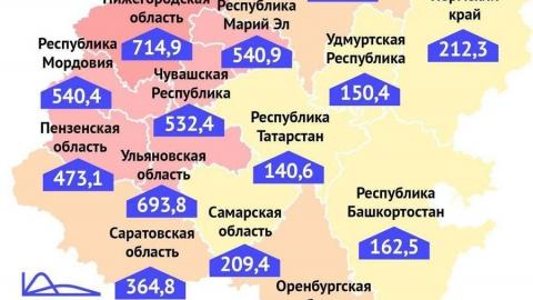 Саратовская область стала меридианом заболеваемости коронавирусом в ПФО