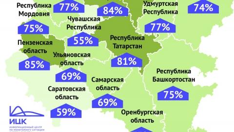 Саратовская область стала аутсайдером по количеству выздоровевших от коронавируса в ПФО