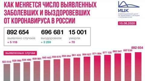 Саратовская область продолжает подниматься к коронавирусным лидерам России