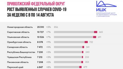 В Саратовской области больных коронавирусом стало на семь процентов больше