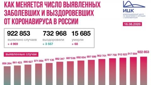 От коронавируса умерли уже 66 жителей Саратовской области