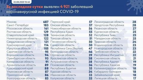 Саратовская область вошла в первую десятку коронавирусных регионов