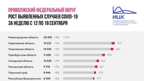 В Саратовской области скорость распространения COVID-19 не снижается