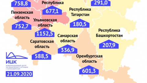 Средние по Поволжью показатели коронавируса зафиксированы в Саратовской области