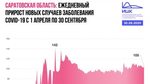 Уже 105 саратовцев умерли от коронавируса