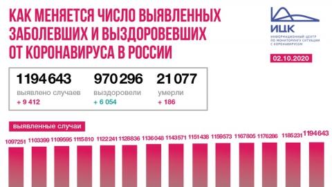 Число жертв коронавируса в Саратовской области достигло 107 человек