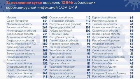 Ещё одна жительница Саратовской области не пережила коронавирус