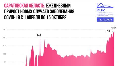 Темпы прироста коронавируса в Саратовской области ускоряются с начала октября