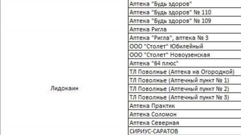 Саратовский минздрав показал список аптек с самыми востребованными препаратами