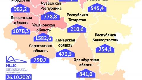 Показатель заболеваемости коронавирусом в Саратовской области растет
