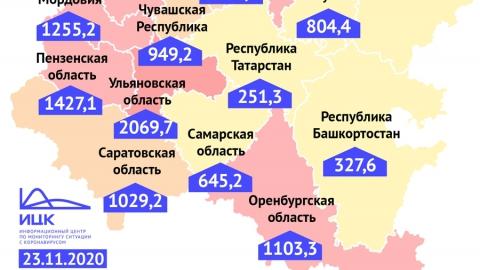 Показатель заболеваемости COVID-19 в Саратовской области превысил тысячу