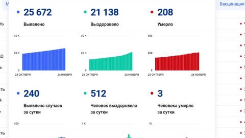Сразу три жертвы коронавируса в Саратовской области сегодня
