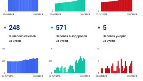 Сразу пять жителей Саратовской области умерли от коронавируса