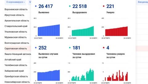 Еще четверо: опубликованы данные по смертям от коронавируса в Саратовской области