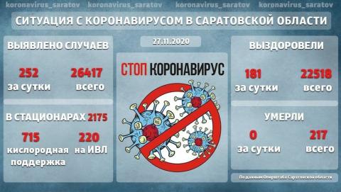 715 зараженных коронавирусом саратовцев остаются в тяжелом состоянии