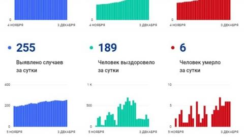 Снова шестеро: обновлена статистика по смертности от коронавируса в Саратове