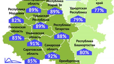 Процент выздоровевших от коронавируса в Саратовской области остается «средним»