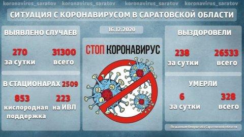 Коронавирус: растет количество саратовцев в крайне тяжелом состоянии