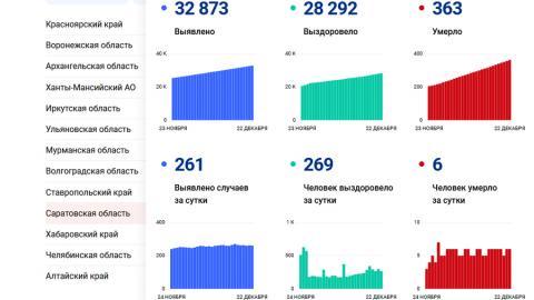 Снова шестеро: опубликована саратовская статистика по смертности от коронавируса