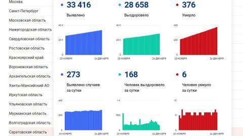 Шесть жителей Саратовской области скончались от коронавируса сегодня