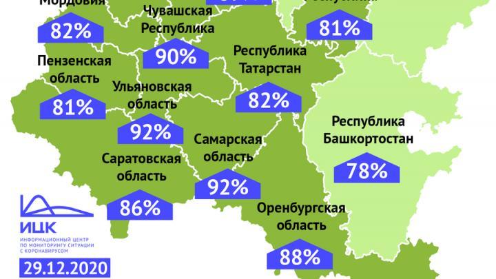 Процент выздоровевших от коронавируса в Саратовской области не растет