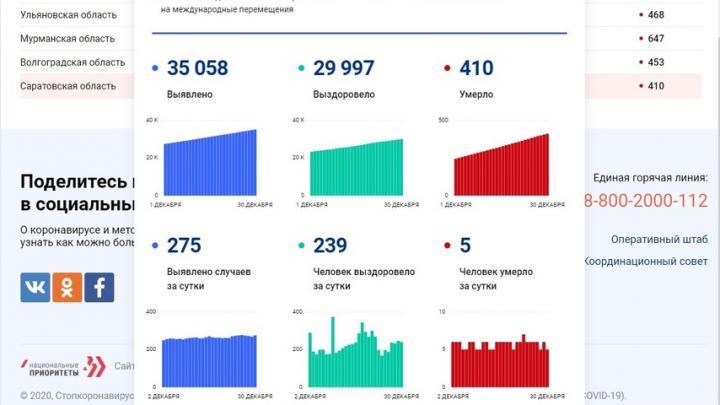 Статистика по коронавирусу в Саратовской области: умерли еще пять человек за сутки