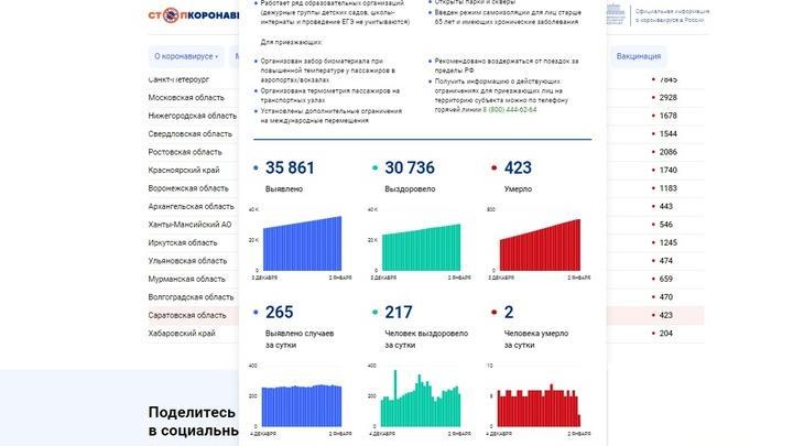 Число умерших от ковида в Саратовской области снижается