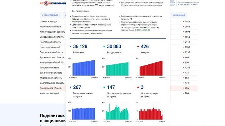 Сегодня трое: смертность по коронавирусу в Саратовской области