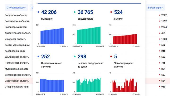 Еще пятеро жителей Саратовской области не пережили коронавирус