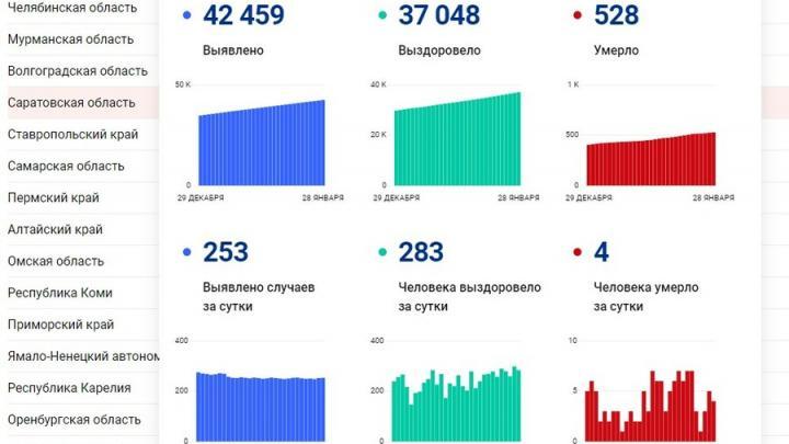 Четверо жителей Саратовской области умерли от коронавируса сегодня