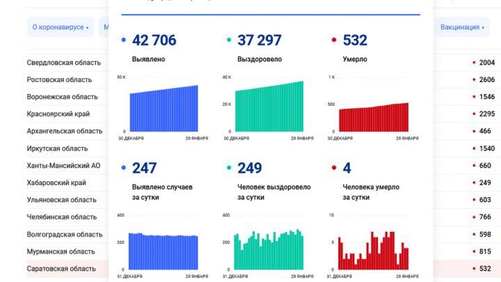 Сегодня от коронавируса умерли четыре жителя Саратовской области